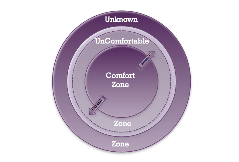 Time to Feel the Fear…Again: Another Step Outside My Comfort Zone